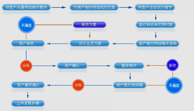 无锡中资源网络首页 网站建设 > 设计流程    网页模块 设计流程 精品